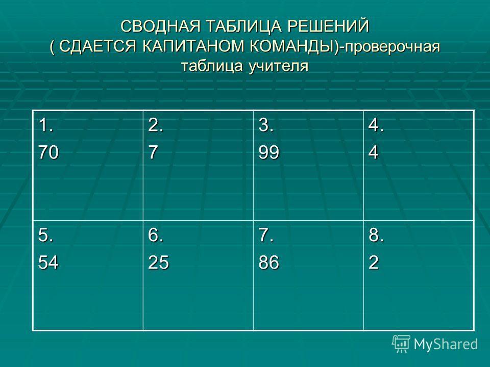 I.Устный счет Содержимое индивидуальных карточек 1-8 1. 90-52 90-52 + 25 + 25 : 21 : 21 * 19 * 19 + 13 + 13 2. 79-51 79-51 : 14 : 14 * 3 9 * 3 9 + 13 + 13 : 13 : 133. 100-79 100-79 * 3 * 3 : 9 : 9 + 2 + 2 * 11 * 114. 29+51 29+51 : 5 : 5 * 4 * 4 + 36