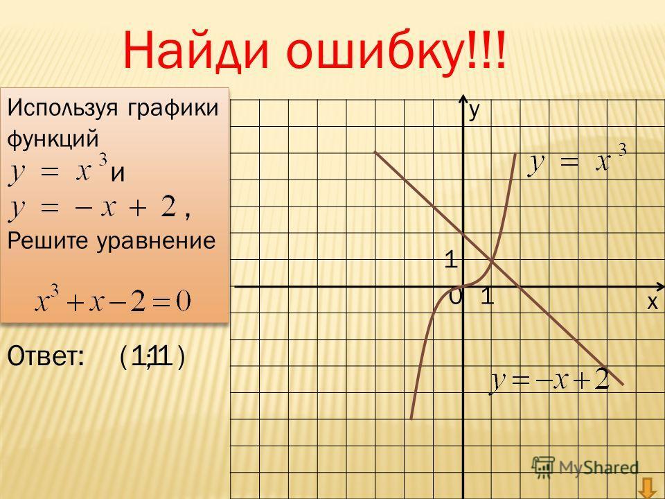 у х 01 1 Ответ:( ; ) Используя графики функций и, Решите уравнение Используя графики функций и, Решите уравнение 11 Найди ошибку!!! 1