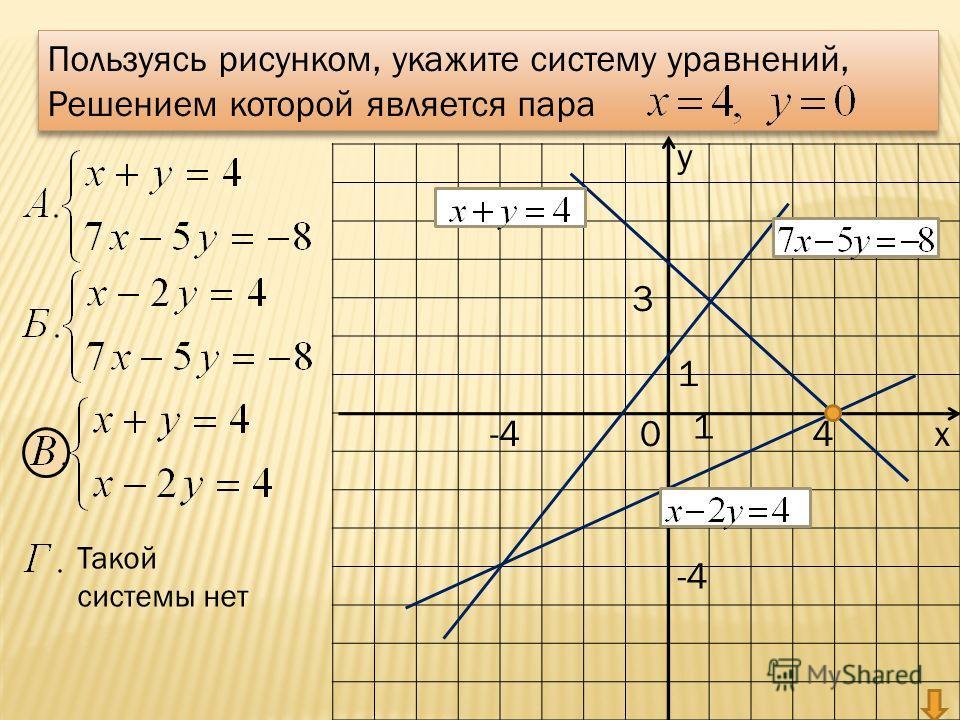 у х0 1 1 Пользуясь рисунком, укажите систему уравнений, Решением которой является пара Пользуясь рисунком, укажите систему уравнений, Решением которой является пара Такой системы нет 4 3 -4
