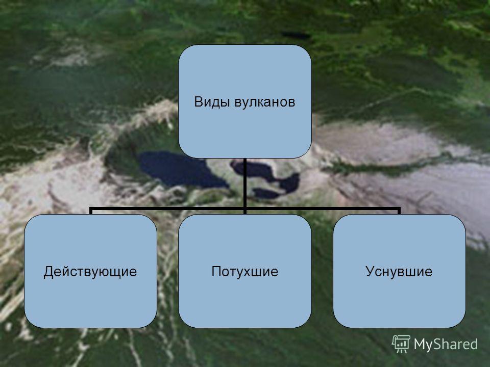 Виды вулканов ДействующиеПотухшиеУснувшие