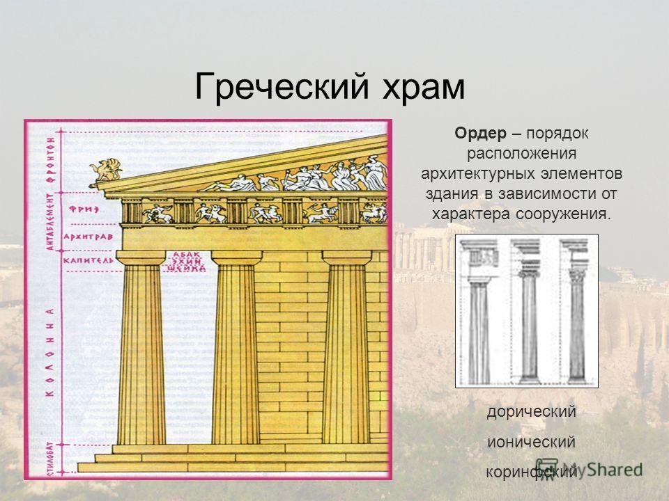 Греческий храм Ордер – порядок расположения архитектурных элементов здания в зависимости от характера сооружения. дорический ионический коринфский