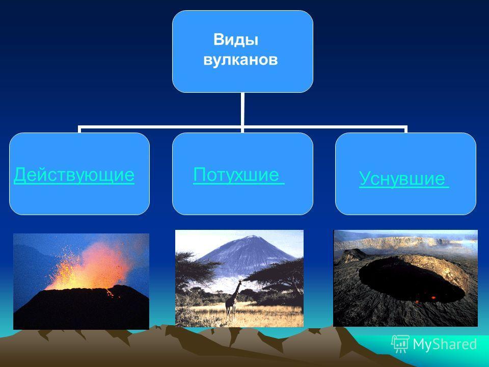 Виды вулканов ДействующиеПотухшие Уснувшие