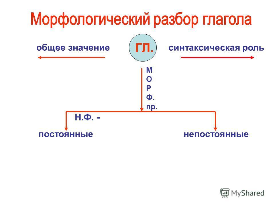 ГЛ. общее значениесинтаксическая роль М О Р Ф. пр. Н.Ф. - постоянныенепостоянные