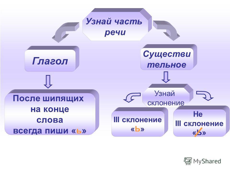 Узнай часть речи Глагол Существи тельное После шипящих на конце слова всегда пиши «ь» Узнай склонение III склонение «Ь» Не III склонение «Ь»