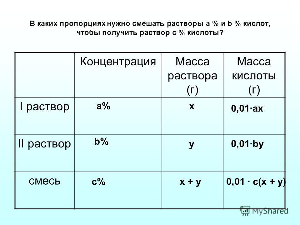 В каких пропорциях нужно смешать растворы а % и b % кислот, чтобы получить раствор с % кислоты? КонцентрацияМасса раствора (г) Масса кислоты (г) I раствор II раствор смесь a% a% b% c% x y x + y 0,01·ах 0,01·by 0,01 · c(x + y)
