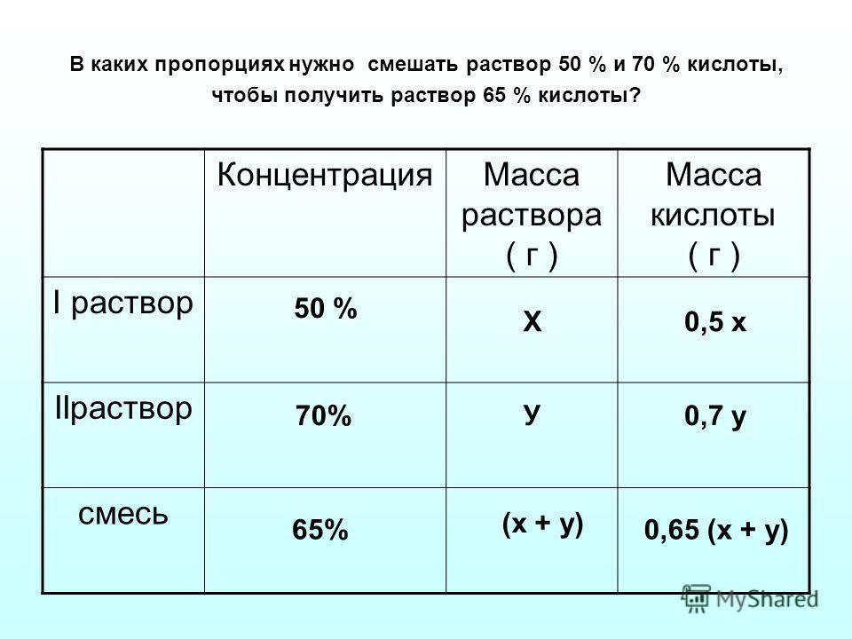 В каких пропорциях нужно смешать раствор 50 % и 70 % кислоты, чтобы получить раствор 65 % кислоты? КонцентрацияМасса раствора ( г ) Масса кислоты ( г ) I раствор IIраствор смесь 50 % 70% 65% Х У (х + у) 0,5 х 0,7 у 0,65 (х + у)