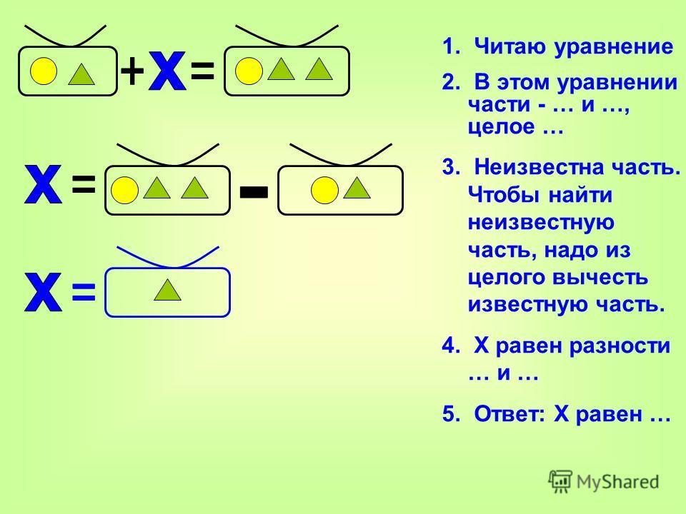 1. Читаю уравнение 2. В этом уравнении части - … и …, целое … 3. Неизвестна часть. Чтобы найти неизвестную часть, надо из целого вычесть известную часть. 4. Х равен разности … и … 5. Ответ: Х равен …