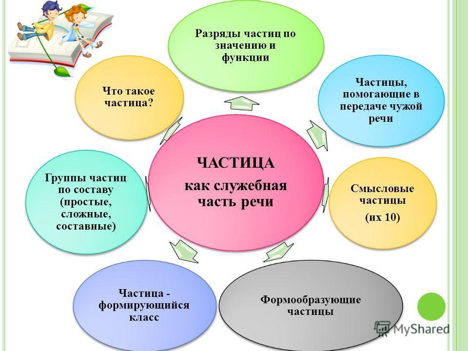 ЧАСТИЦА как служебная часть речи Разряды частиц по значению и функции Частицы, помогающие в передаче чужой речи Смысловые частицы (их 10) Формообразующие частицы Частица - формирующийся класс Группы частиц по составу (простые, сложные, составные) Что