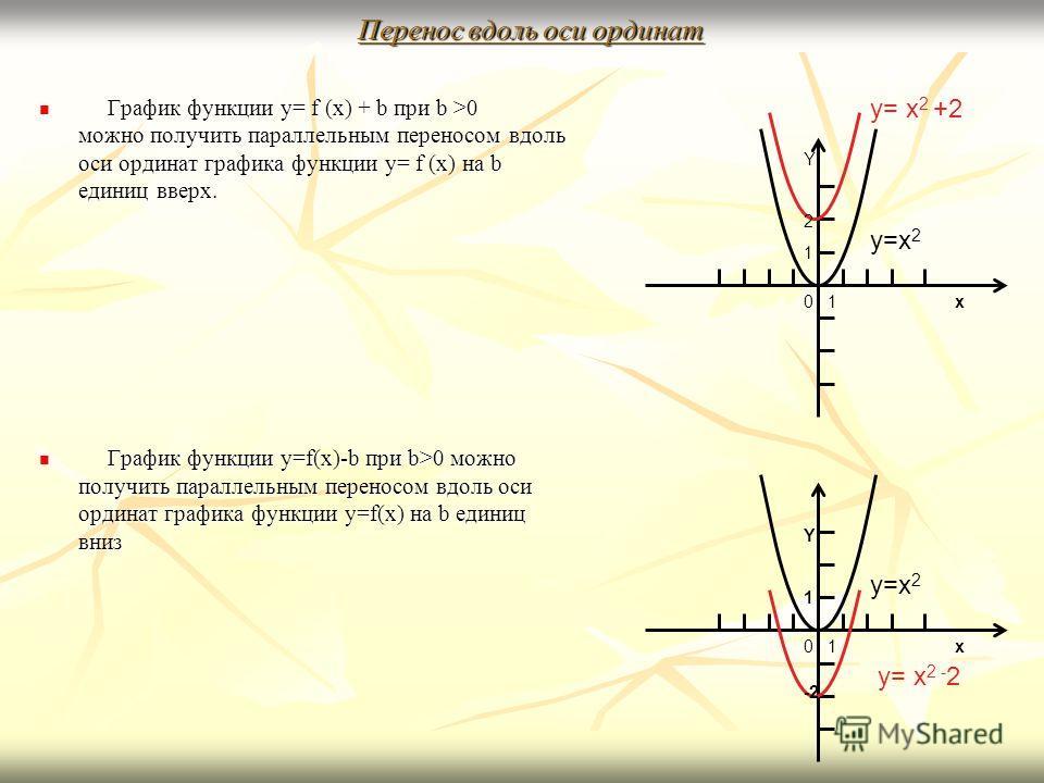 Перенос вдоль оси ординат График функции y= f (x) + b при b >0 можно получить параллельным переносом вдоль оси ординат графика функции y= f (x) на b единиц вверх. График функции y= f (x) + b при b >0 можно получить параллельным переносом вдоль оси ор