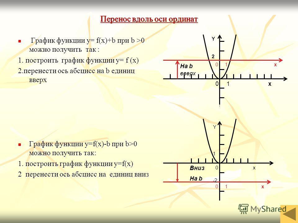 Перенос вдоль оси ординат Перенос вдоль оси ординат График функции y= f(x)+b при b >0 можно получить так : График функции y= f(x)+b при b >0 можно получить так : 1. построить график функции y= f (x) 2.перенести ось абсцисс на b единиц вверх График фу