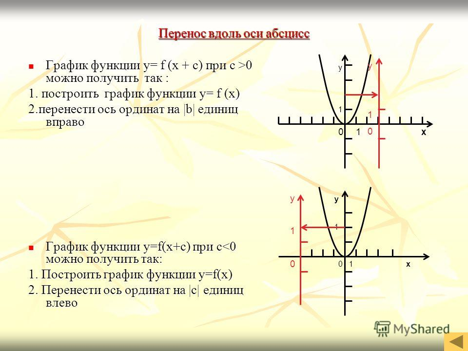 Перенос вдоль оси абсцисс Перенос вдоль оси абсцисс График функции y= f (x + c) при c >0 можно получить так : График функции y= f (x + c) при c >0 можно получить так : 1. построить график функции y= f (x) 2.перенести ось ординат на  b  единиц вправо