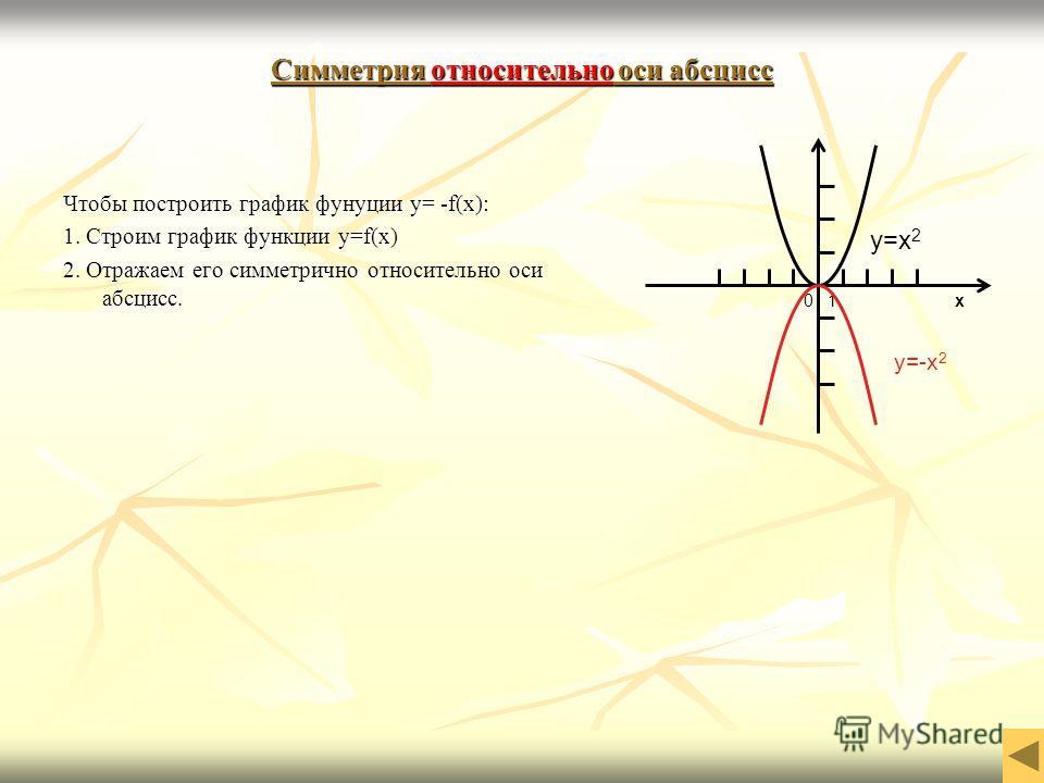 Симметрия относительно оси абсцисс относительно 0 1 x y=x 2 y=-x 2 Чтобы построить график фунуции y= -f(x): 1. Строим график функции y=f(x) 2. Отражаем его симметрично относительно оси абсцисс.