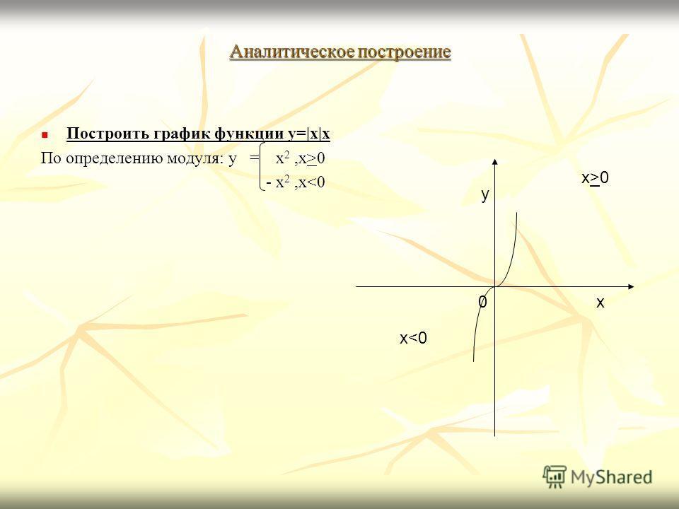 Аналитическое построение Построить график функции y= x x Построить график функции y= x x По определению модуля: y = x 2,x>0 - x 2,x0 x