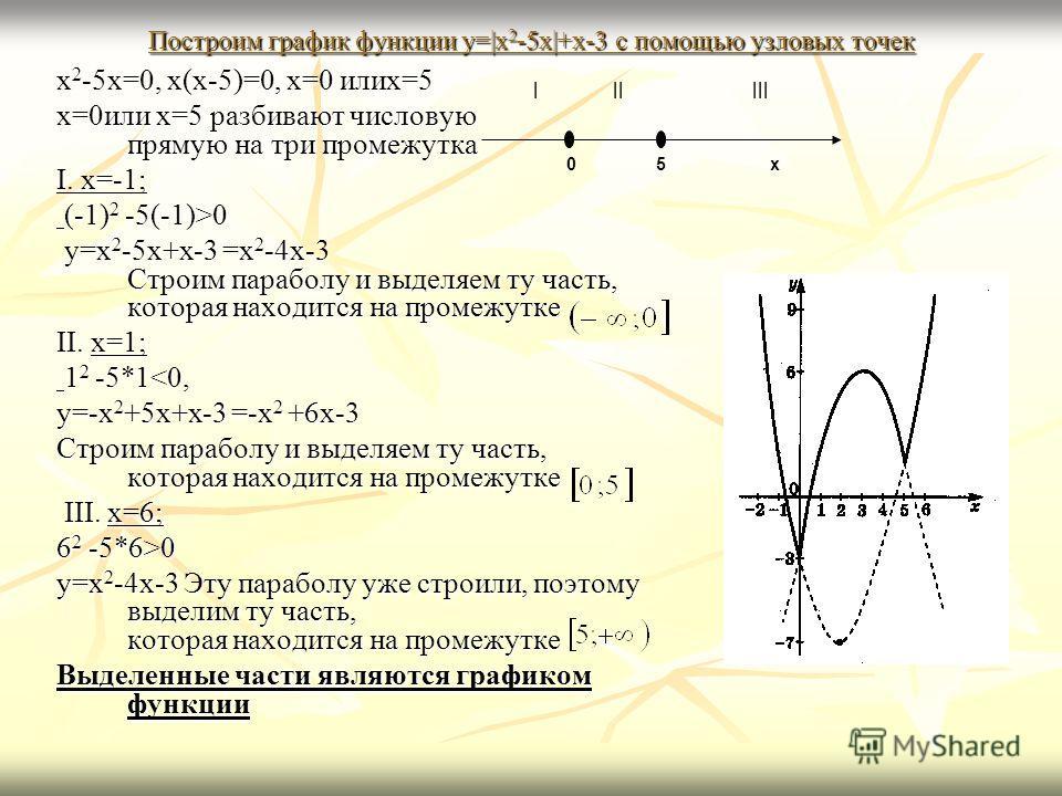 Построим график функции y= x 2 -5x +x-3 с помощью узловых точек x 2 -5x=0, x(x-5)=0, x=0 илиx=5 x=0или x=5 разбивают числовую прямую на три промежутка I. x=-1; (-1) 2 -5(-1)>0 (-1) 2 -5(-1)>0 y=x 2 -5x+x-3 =x 2 -4x-3 Строим параболу и выделяем ту час