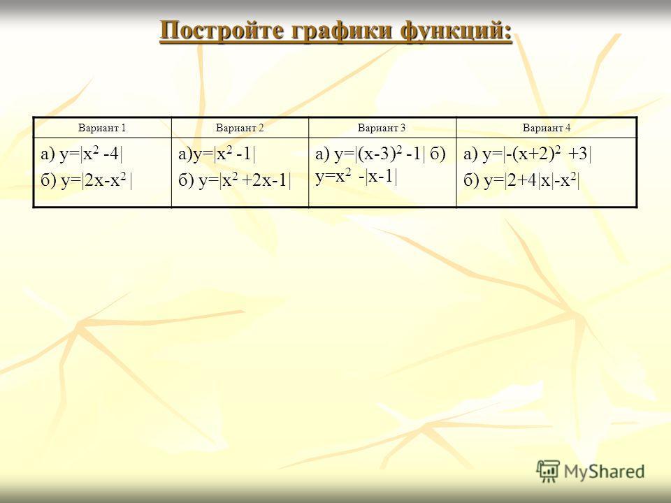 Постройте графики функций: Вариант 1 Вариант 2 Вариант 3 Вариант 4 а) y= x 2 -4  б) y= 2x-x 2   а)y= x 2 -1  б) y= x 2 +2x-1  а) y= (x-3) 2 -1  б) y=x 2 - x-1  а) y= -(x+2) 2 +3  б) y= 2+4 x -x 2  