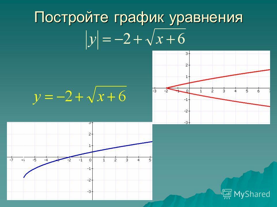 Постройте график уравнения