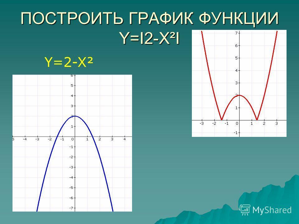 ПОСТРОИТЬ ГРАФИК ФУНКЦИИ Y=I2-X²I Y=2-X²