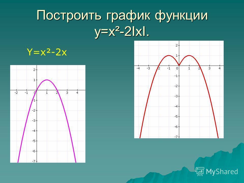 Построить график функции y=x²-2IxI. Y=x²-2x