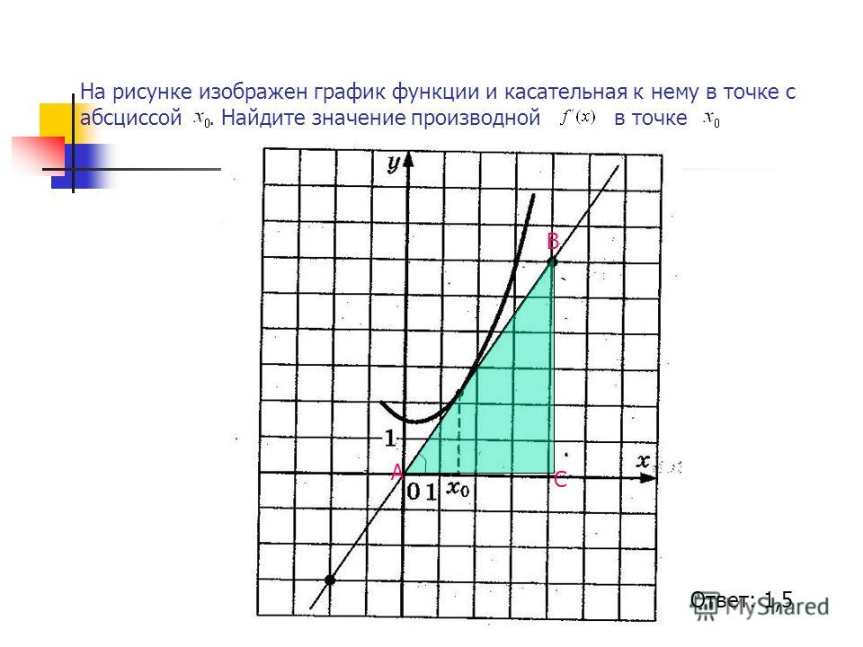 На рисунке изображен график функции и касательная к нему в точке с абсциссой. Найдите значение производной в точке А В С Ответ: 1,5