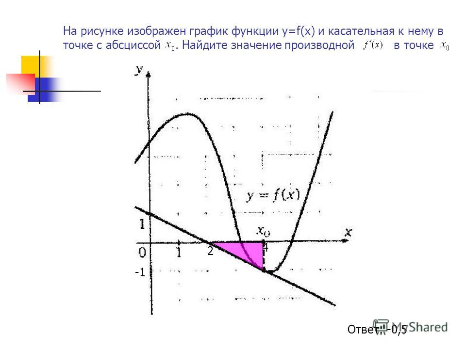 На рисунке изображен график функции у=f(х) и касательная к нему в точке с абсциссой. Найдите значение производной в точке 2 4 Ответ: -0,5
