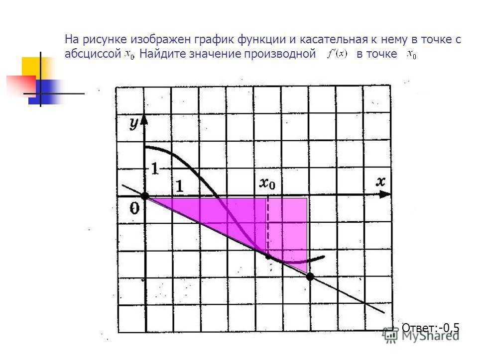 На рисунке изображен график функции и касательная к нему в точке с абсциссой. Найдите значение производной в точке Ответ:-0,5