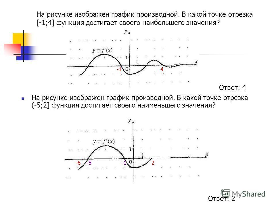 На рисунке изображен график производной. В какой точке отрезка [-1;4] функция достигает своего наибольшего значения? На рисунке изображен график производной. В какой точке отрезка (-5;2] функция достигает своего наименьшего значения? 4 -62-5 Ответ: 4