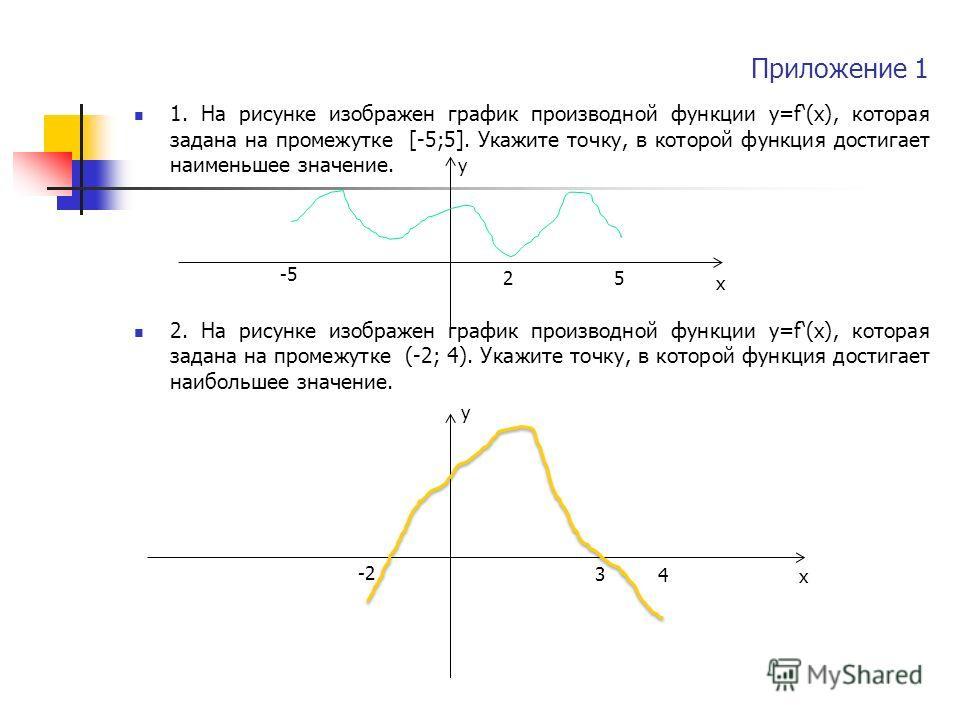 Приложение 1 1. На рисунке изображен график производной функции у=f(x), которая задана на промежутке [-5;5]. Укажите точку, в которой функция достигает наименьшее значение. у 2. На рисунке изображен график производной функции у=f(x), которая задана н