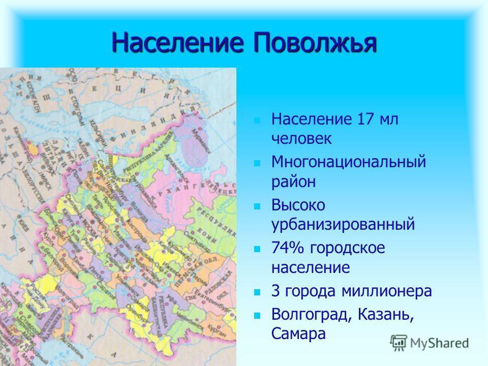 Население Поволжья Население 17 мл человек Многонациональный район Высоко урбанизированный 74% городское население 3 города миллионера Волгоград, Казань, Самара