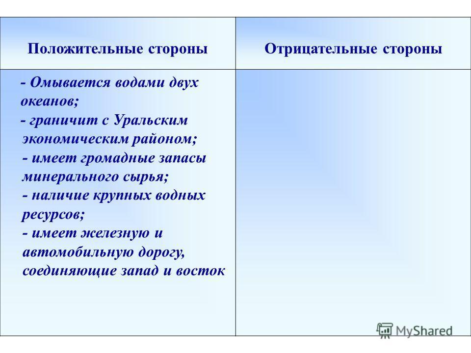 Положительные стороныОтрицательные стороны - Омывается водами двух океанов; - граничит с Уральским экономическим районом; - имеет громадные запасы минерального сырья; - наличие крупных водных ресурсов; - имеет железную и автомобильную дорогу, соединя