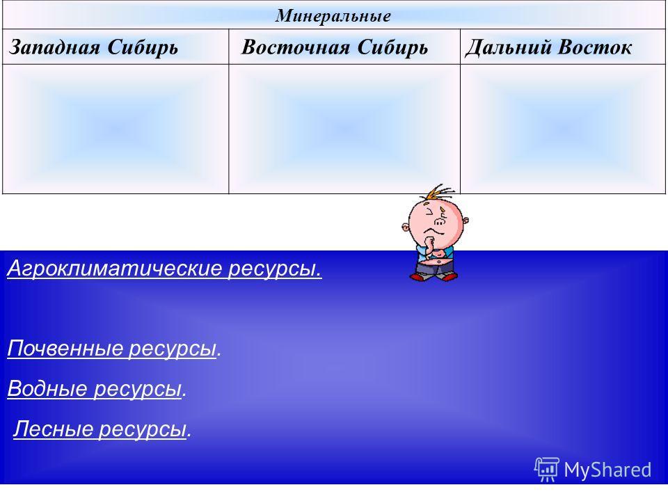 Минеральные Западная Сибирь Восточная СибирьДальний Восток Агроклиматические ресурсы. Почвенные ресурсы. Водные ресурсы. Лесные ресурсы.