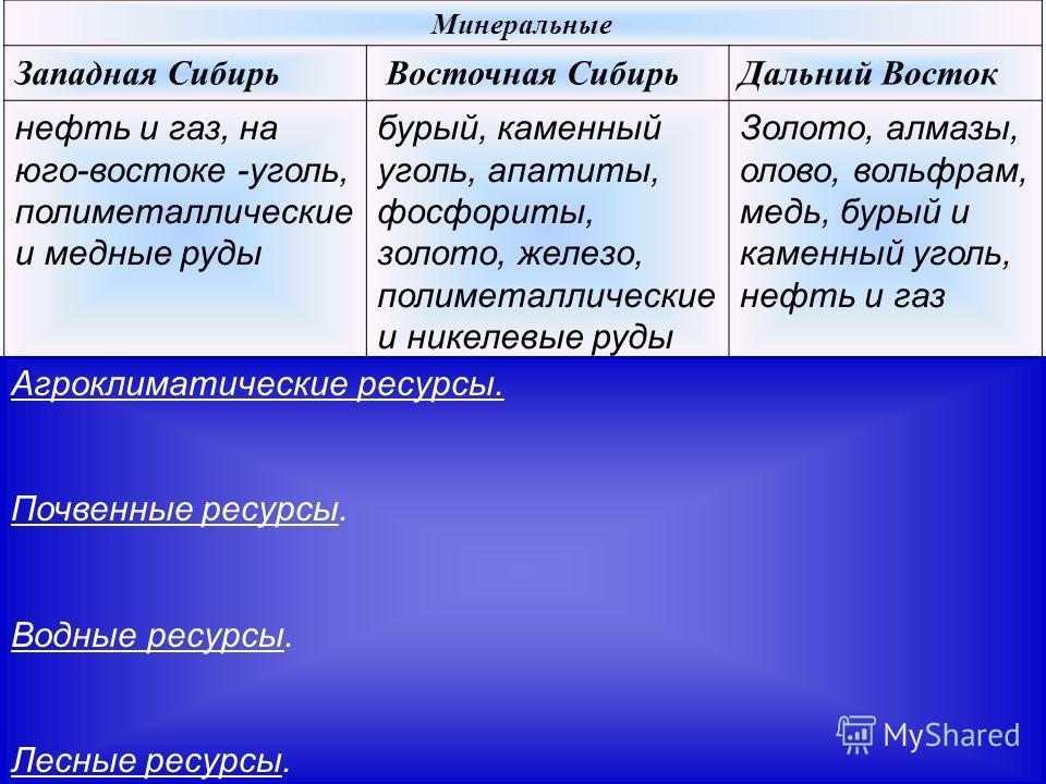 Минеральные Западная Сибирь Восточная СибирьДальний Восток нефть и газ, на юго-востоке -уголь, полиметаллические и медные руды бурый, каменный уголь, апатиты, фосфориты, золото, железо, полиметаллические и никелевые руды Золото, алмазы, олово, вольфр