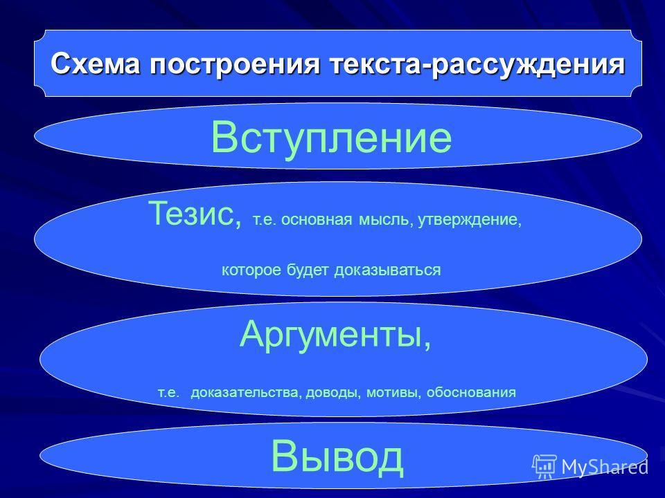 Схема построения текста-рассуждения Вступление Тезис, т.е. основная мысль, утверждение, которое будет доказываться Аргументы, т.е. доказательства, доводы, мотивы, обоснования Вывод