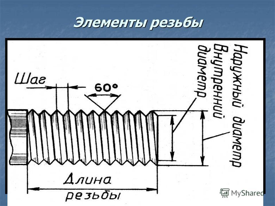 Элементы резьбы Длина резьбыВнутренний диаметр Наружный диаметр Шаг резьбы