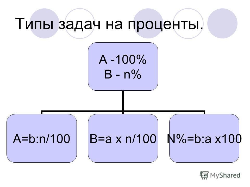 Типы задач на проценты. A -100% B - n% A=b:n/100 B=a x n/100 N%=b:a x100