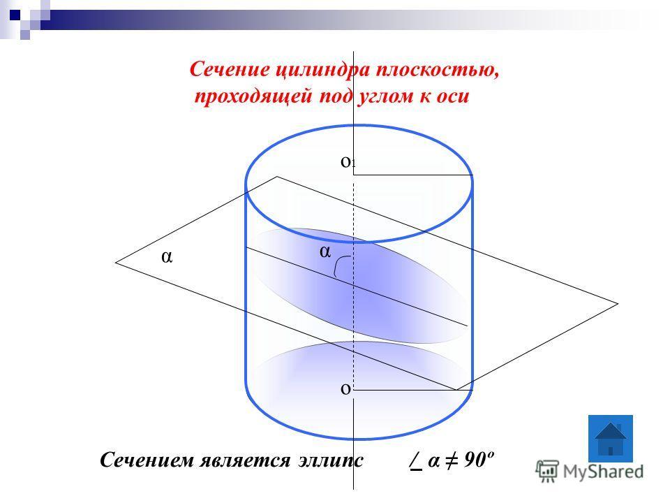 Сечение цилиндра плоскостью, проходящей под углом к оси Сечением является эллипс α / α 90º о о1о1 α