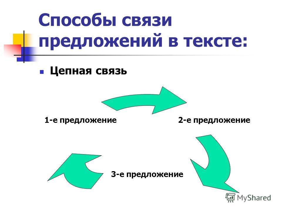 Способы связи предложений в тексте: Цепная связь 2-е предложение 3-е предложение 1-е предложение