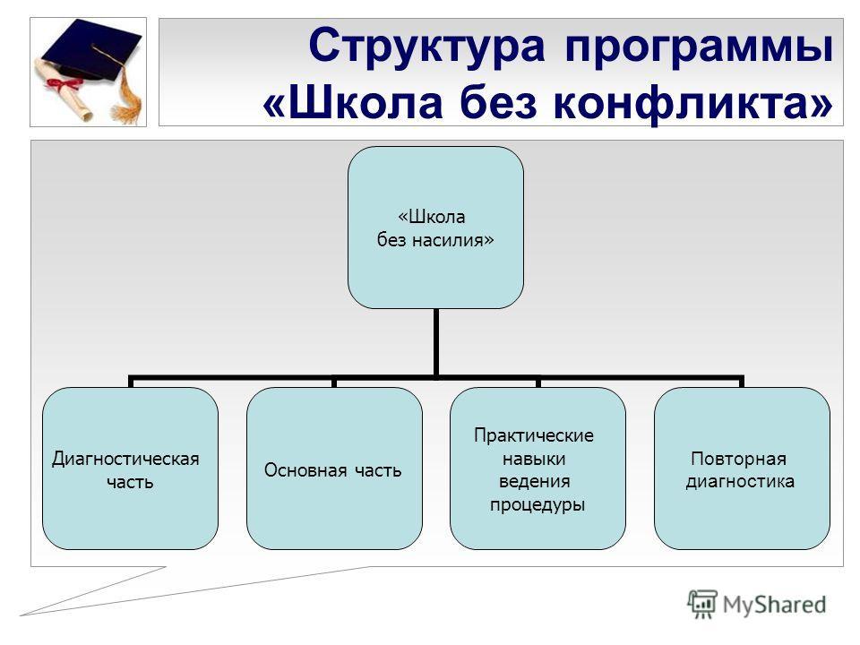 Структура программы «Школа без конфликта» «Школа без насилия» Диагностическая часть Основная часть Практические навыки ведения процедуры Повторная диагностика