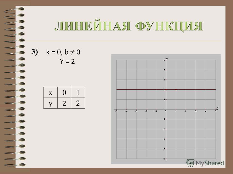 x01 y 2 2 3)3) k = 0, b 0 Y = 2