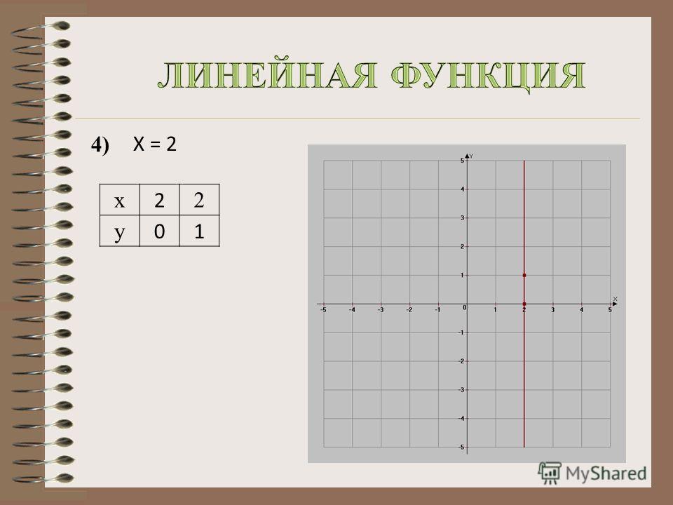 x 2 2 y 01 4)4) X = 2X = 2