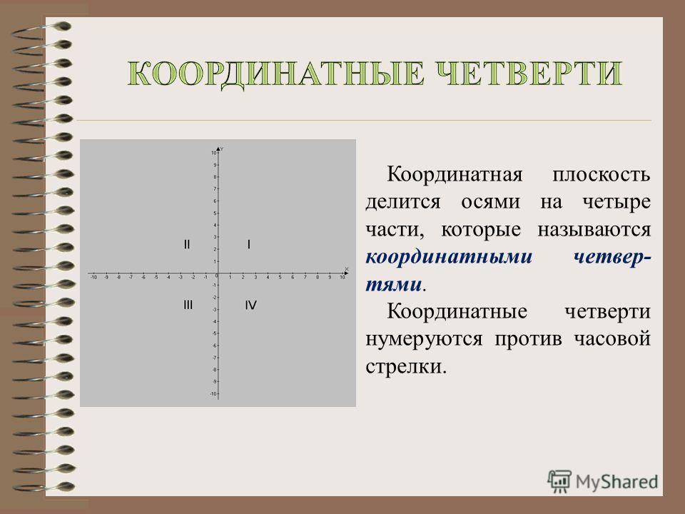 Координатная плоскость делится осями на четыре части, которые называются координатными четвер- тями. Координатные четверти нумеруются против часовой стрелки.