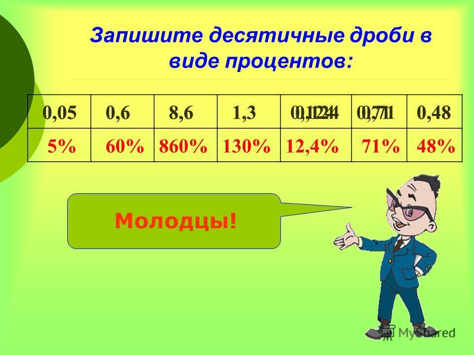 Запишите десятичные дроби в виде процентов: 0,05 0,6 8,6 1,3 0,124 0,71 0,48 0,05 0,6 8,6 1,3 0,1240,71 0,48 5% 60%860%130%12,4% 71% 48% Молодцы!
