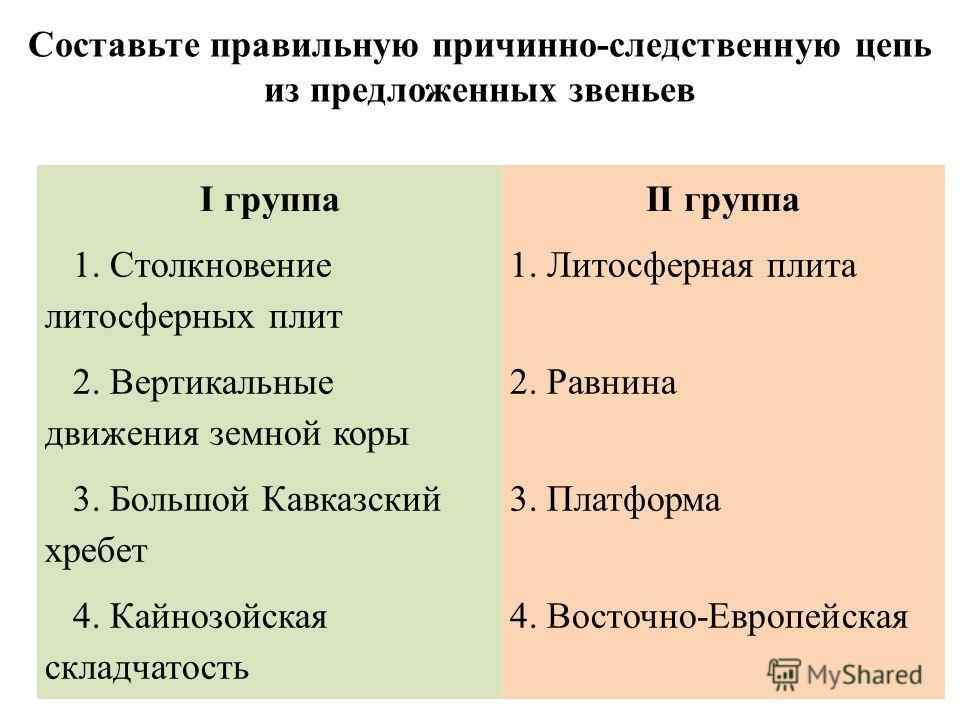 I группаII группа 1. Столкновение литосферных плит 1. Литосферная плита 2. Вертикальные движения земной коры 2. Равнина 3. Большой Кавказский хребет 3. Платформа 4. Кайнозойская складчатость 4. Восточно-Европейская Составьте правильную причинно-следс