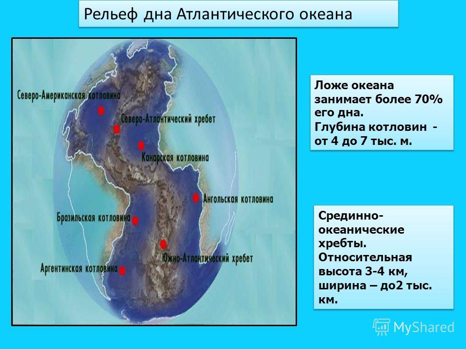 Рельеф дна Атлантического океана Ложе океана занимает более 70% его дна. Глубина котловин - от 4 до 7 тыс. м. Ложе океана занимает более 70% его дна. Глубина котловин - от 4 до 7 тыс. м. Срединно- океанические хребты. Относительная высота 3-4 км, шир