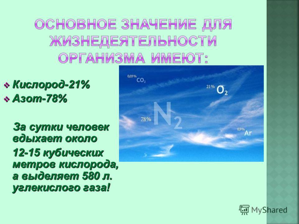 Кислород-21% Кислород-21% Азот-78% Азот-78% За сутки человек вдыхает около За сутки человек вдыхает около 12-15 кубических метров кислорода, а выделяет 580 л. углекислого газа! 12-15 кубических метров кислорода, а выделяет 580 л. углекислого газа!