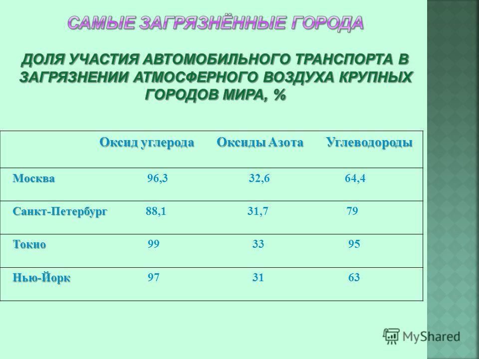 Оксид углерода Оксиды Азота Углеводороды Москва Москва 96,3 32,6 64,4 Санкт-Петербург Санкт-Петербург 88,1 31,7 79 Токио Токио 99 33 95 Нью-Йорк Нью-Йорк 97 31 63