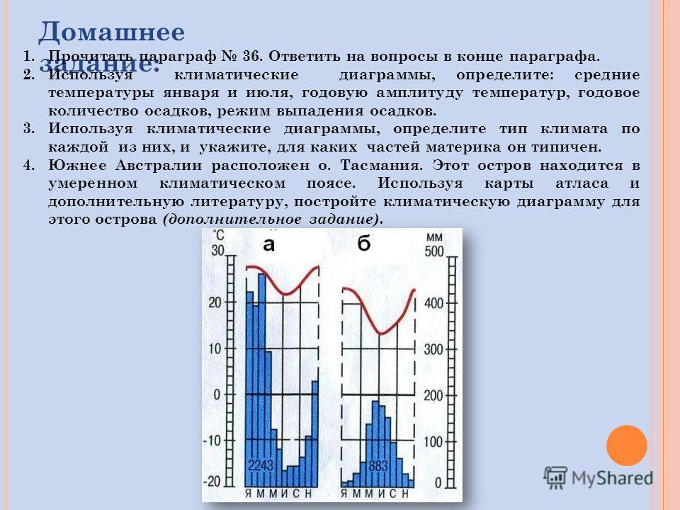 Домашнее задание: 1.Прочитать параграф 36. Ответить на вопросы в конце параграфа. 2.Используя климатические диаграммы, определите: средние температуры января и июля, годовую амплитуду температур, годовое количество осадков, режим выпадения осадков. 3