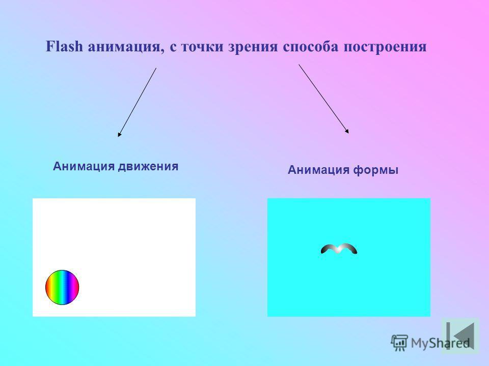 Flash анимация, с точки зрения способа построения Анимация движения Анимация формы