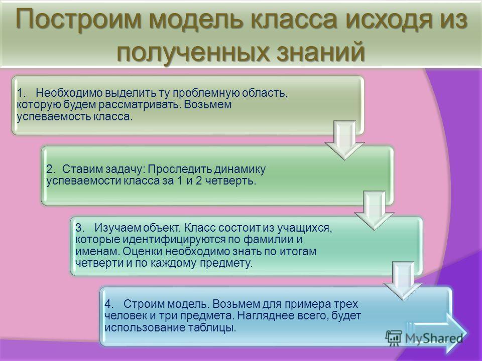 Построим модель класса исходя из полученных знаний 1. Необходимо выделить ту проблемную область, которую будем рассматривать. Возьмем успеваемость класса. 2. Ставим задачу: Проследить динамику успеваемости класса за 1 и 2 четверть. 3. Изучаем объект.