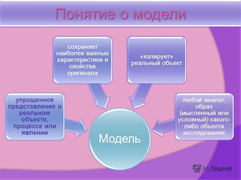 Понятие о модели Модель упрощенное представление о реальном объекте, процессе или явлении сохраняет наиболее важные характеристики и свойства оригинала «копирует» реальный объект любой аналог, образ (мысленный или условный) какого- либо объекта иссле