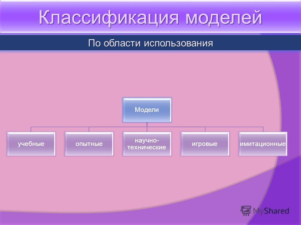 Классификация моделей По области использования Модели учебныеопытные научно- технические игровыеимитационные